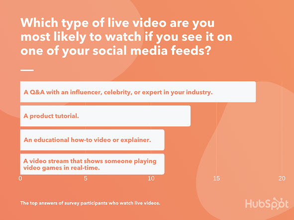 Los tipos de vídeo son los que mejor funcionan para streaming en directo
